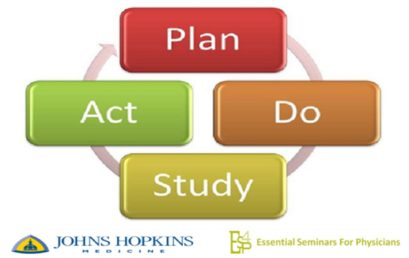 Practice Improvement: Plan, Do, Study, Act 1.0 CME