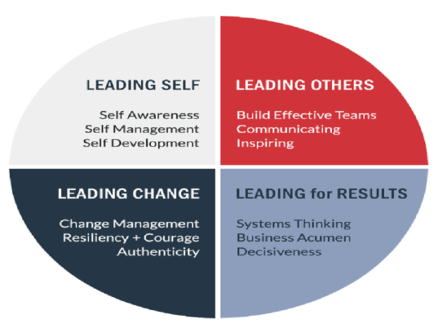 Quality Leadership for Physicians course image